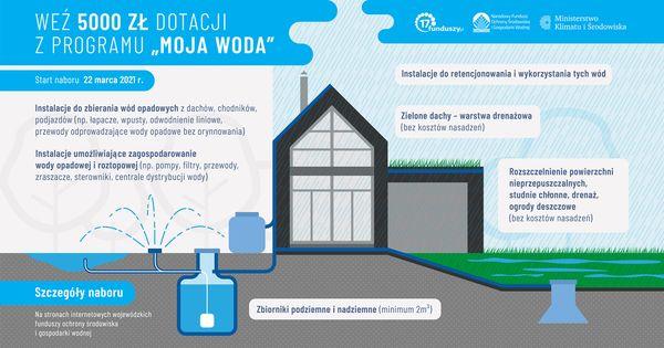 "Green roofs in the national program ""Moja woda"" (""My Water"")"